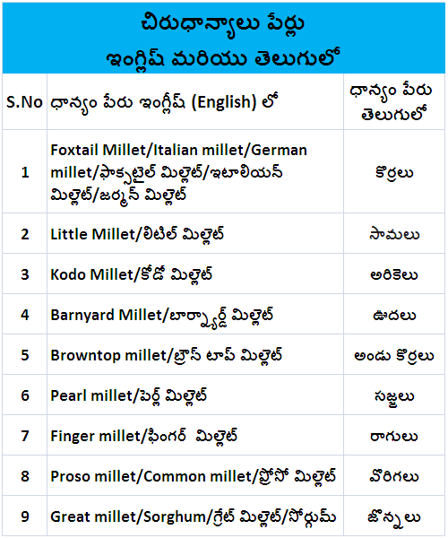 Millets In Telugu and English
