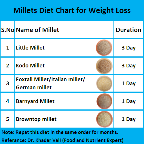 Millets Diet Chart for Weight Loss